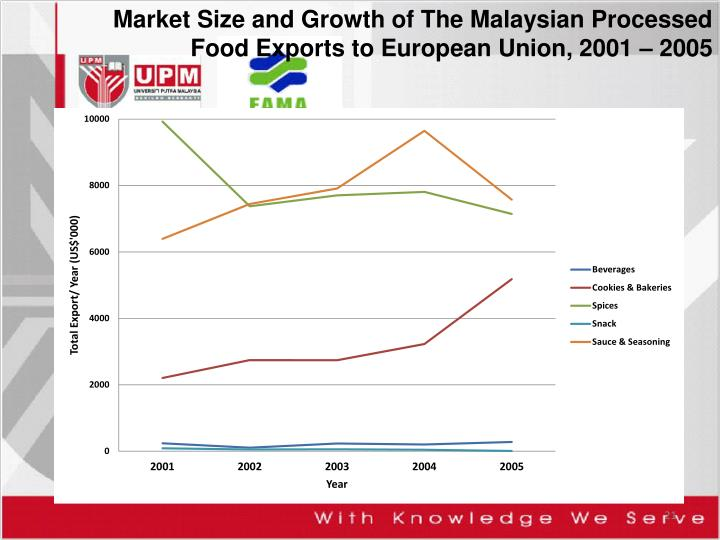Market Size and Growth of The Malaysian Processed Food Exports to European Union, 2001 – 2005