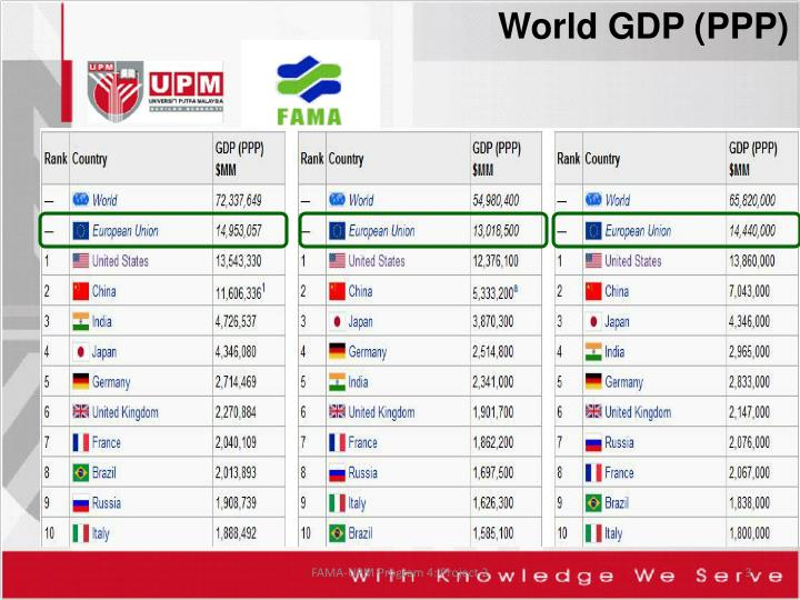 World GDP (PPP)