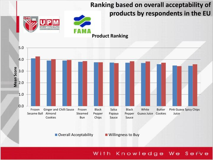 Ranking based on overall acceptability of products by respondents in the EU
