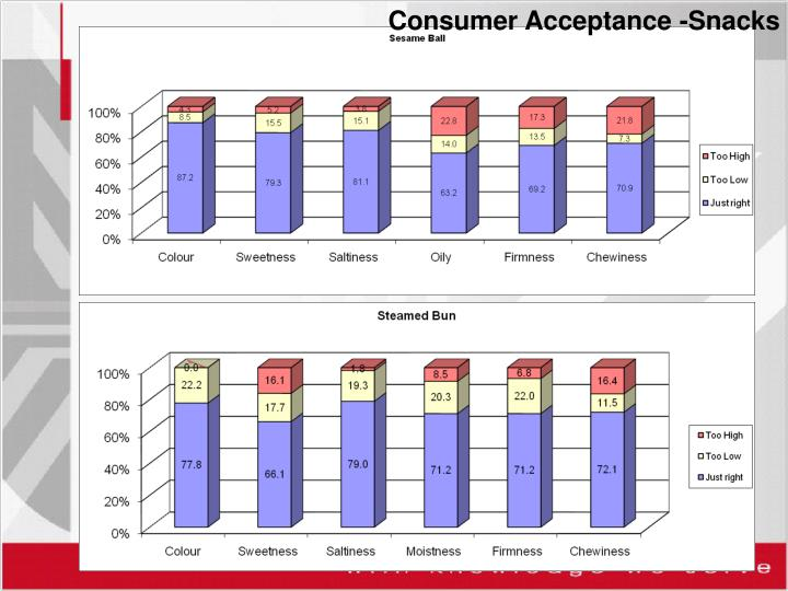 Consumer Acceptance -Snacks