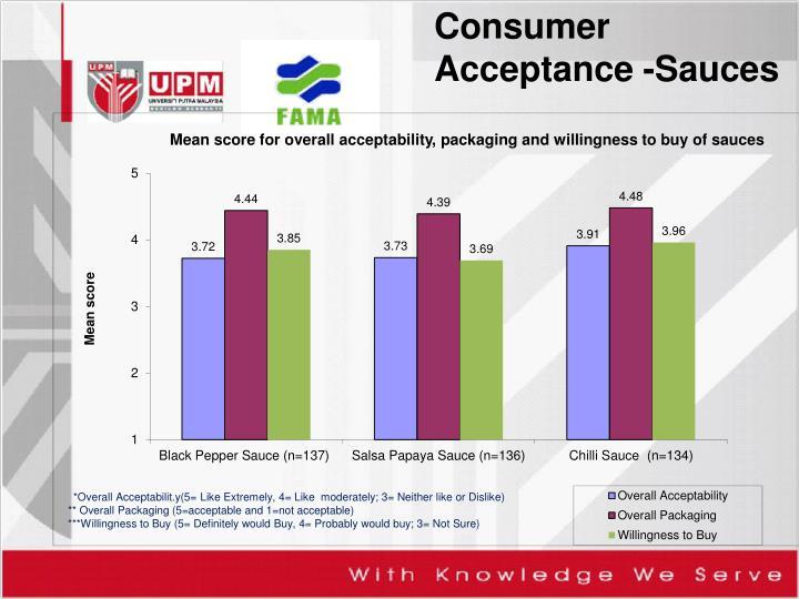 Consumer Acceptance -Sauces