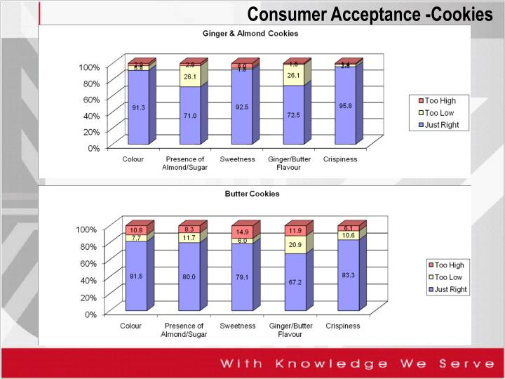 Consumer Acceptance -Cookies