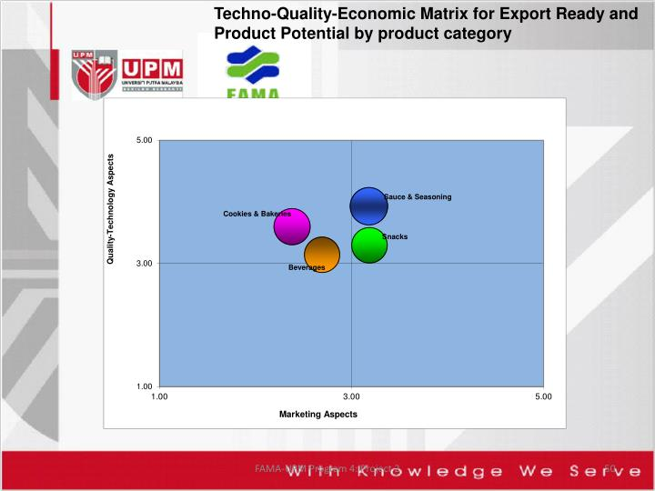 Techno-Quality-Economic Matrix for Export Ready and Product Potential by product category