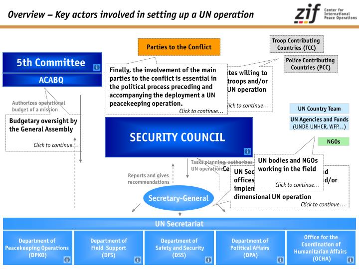 Overview key actors involved in setting up a un operation
