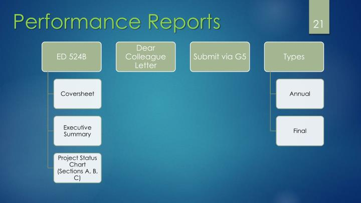 Performance Reports