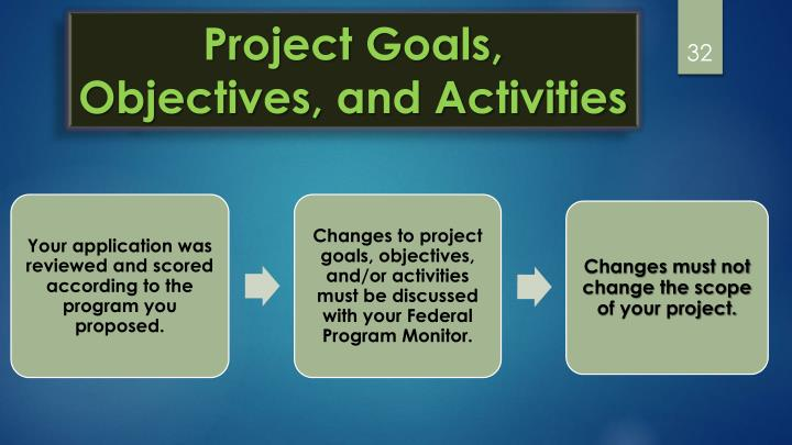 Project Goals, Objectives,