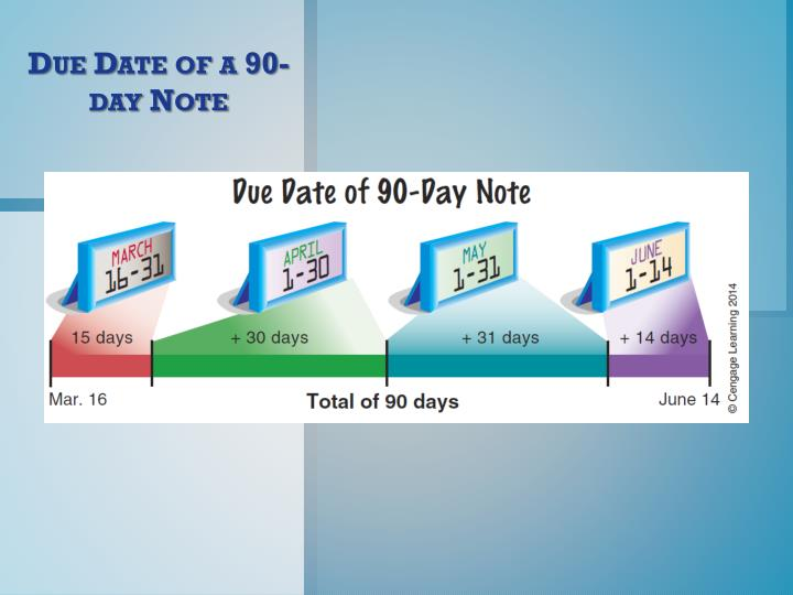 Due Date of a 90-day Note