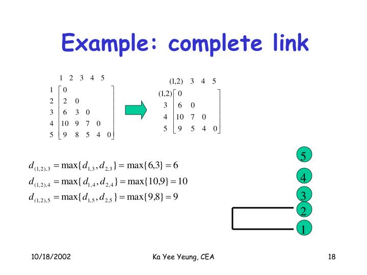 Example: complete link