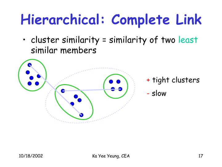 Hierarchical: Complete Link