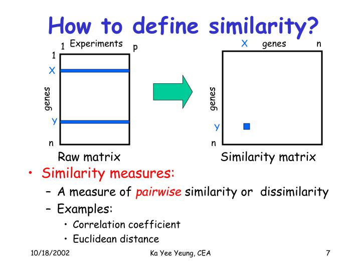 How to define similarity?