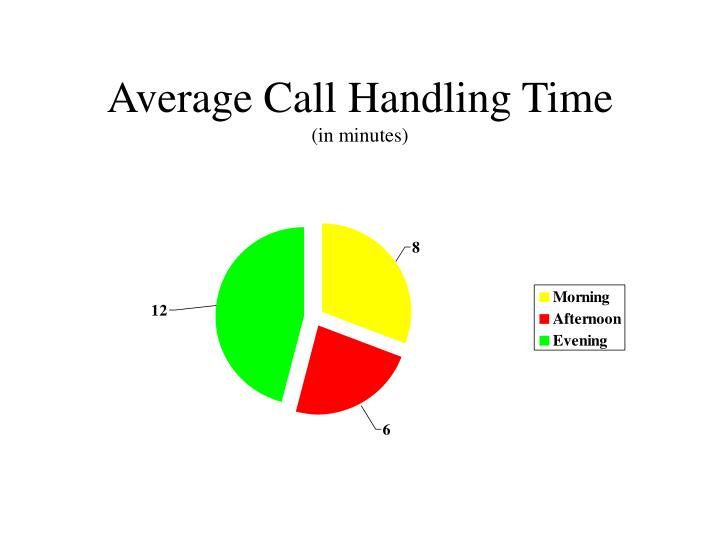 Average call handling time in minutes