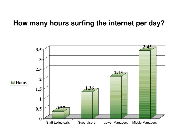 How many hours surfing the internet per day