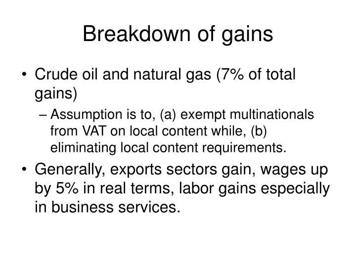 Breakdown of gains