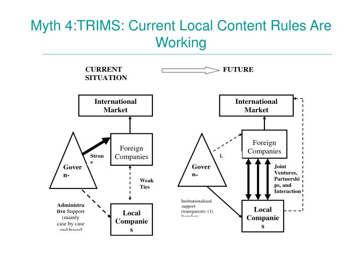 Myth 4:TRIMS: Current Local Content Rules Are  Working