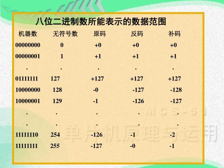 八位二进制数所能表示的数据范围
