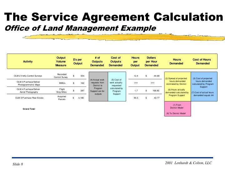 The Service Agreement Calculation
