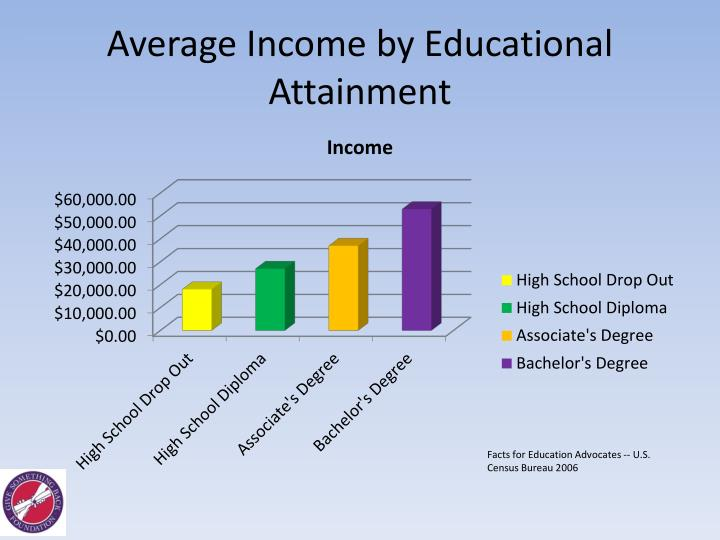 Average Income by Educational Attainment