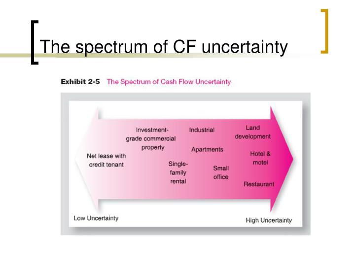 The spectrum of CF uncertainty
