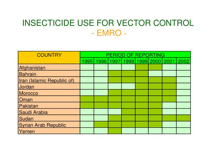 INSECTICIDE USE FOR VECTOR CONTROL