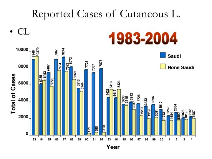 Reported Cases of Cutaneous L.