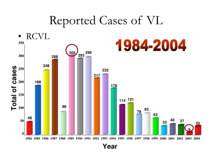 Reported Cases of VL