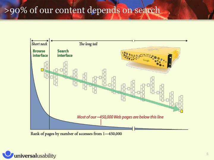 >90% of our content depends on search