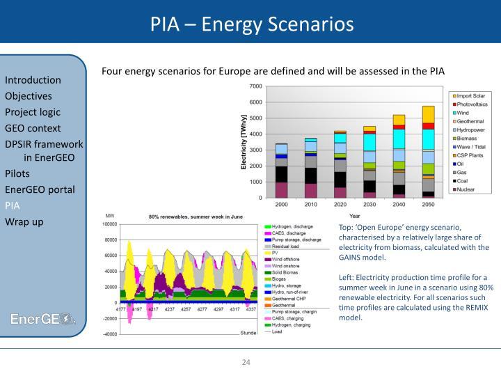 PIA – Energy