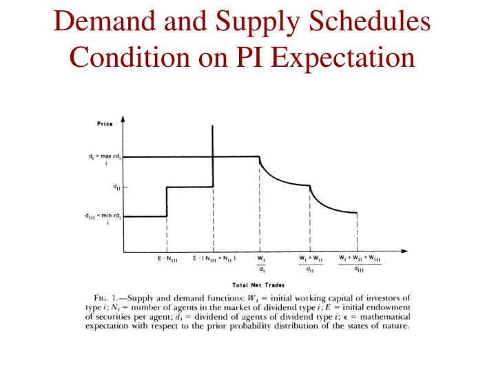 Demand and Supply Schedules