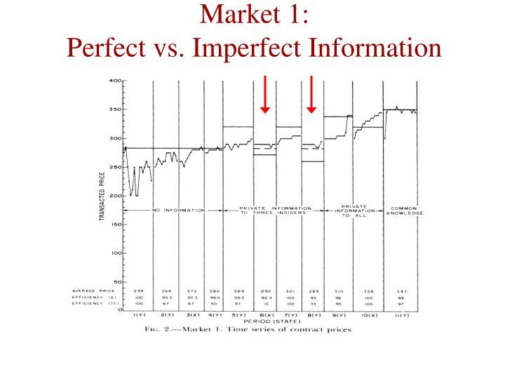 Market 1: