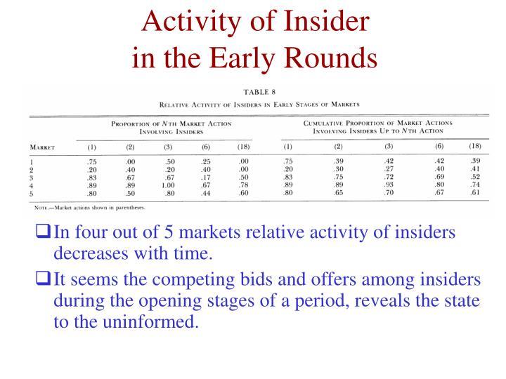 Activity of Insider