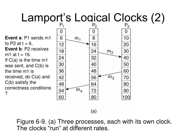 Lamport's Logical Clocks (2)
