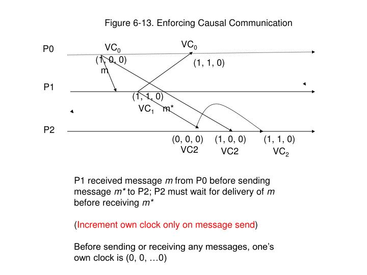 Figure 6-13. Enforcing Causal Communication