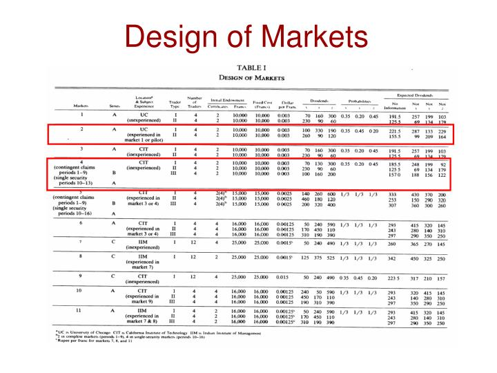 Design of Markets