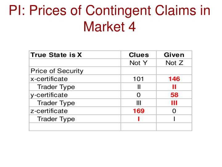 PI: Prices of Contingent Claims in Market 4