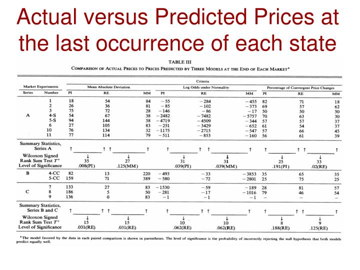 Actual versus Predicted Prices at the last occurrence of each state