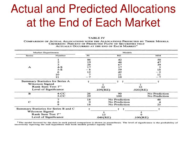Actual and Predicted Allocations at the End of Each Market