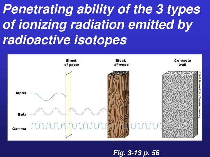 Penetrating ability of the 3 types of ionizing radiation emitted by radioactive isotopes