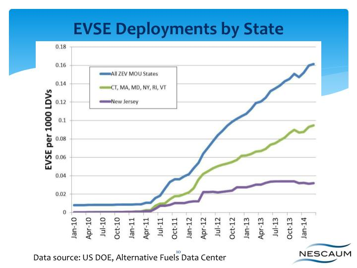 EVSE Deployments by State