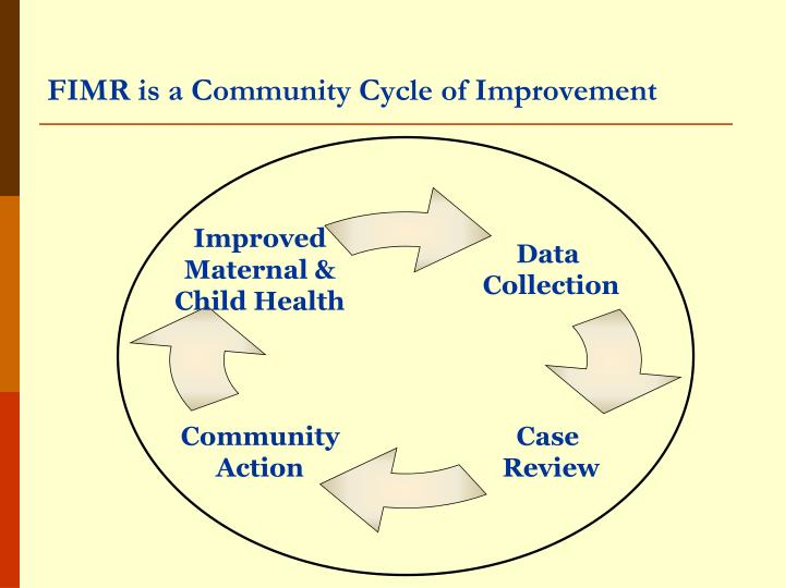 FIMR is a Community Cycle of Improvement