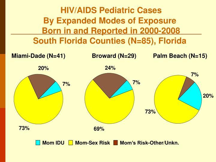 HIV/AIDS Pediatric Cases