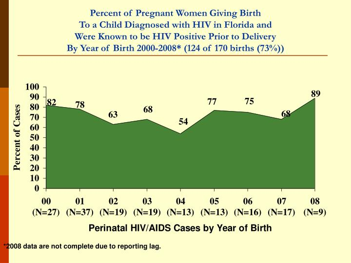 Percent of Pregnant Women Giving Birth