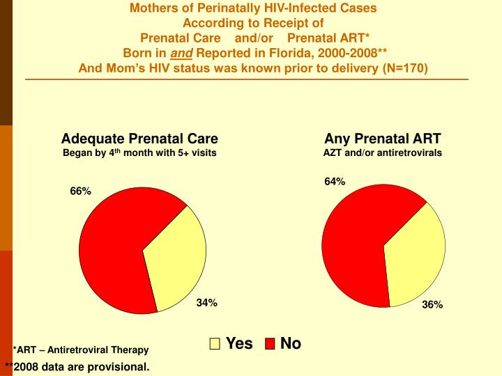 Mothers of Perinatally HIV-Infected Cases