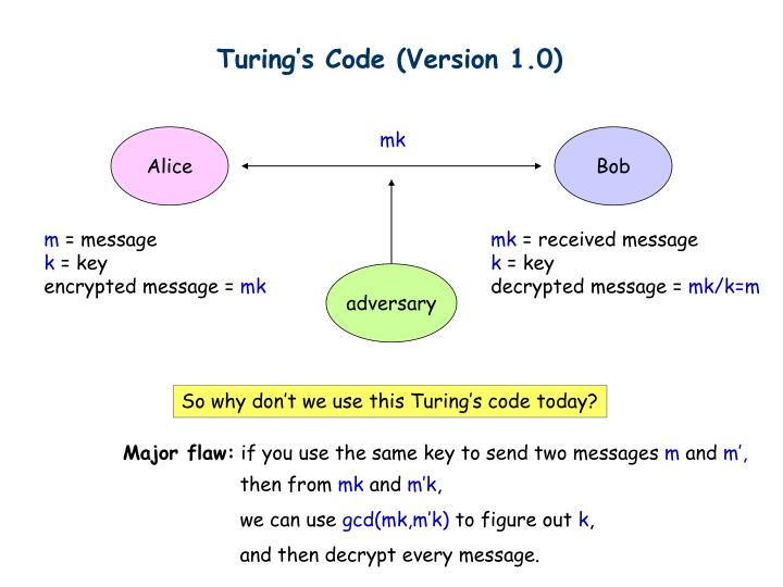 Turing's Code (Version 1.0)