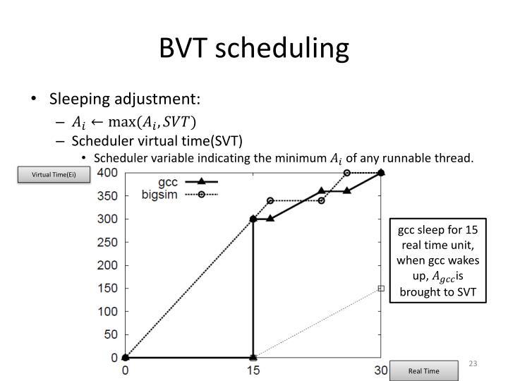BVT scheduling