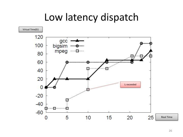 Low latency dispatch