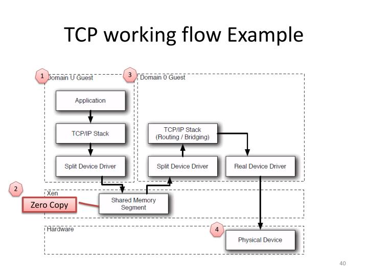 TCP working flow Example