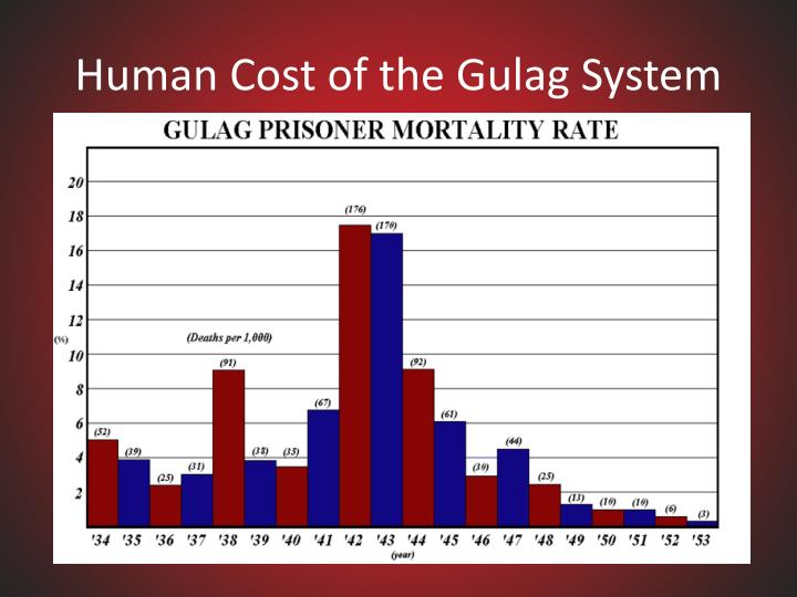 Human Cost of the Gulag System