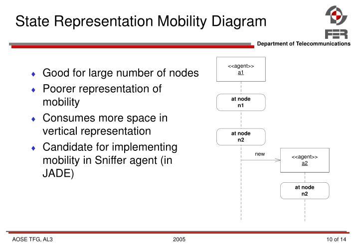State Representation Mobility Diagram