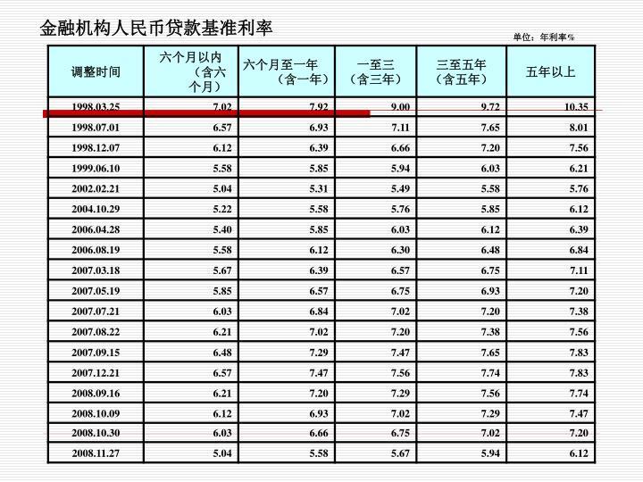 金融机构人民币贷款基准利率