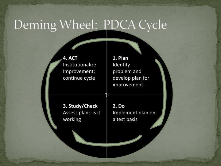 Deming Wheel:  PDCA Cycle
